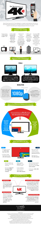 Infographic-4K-TVs