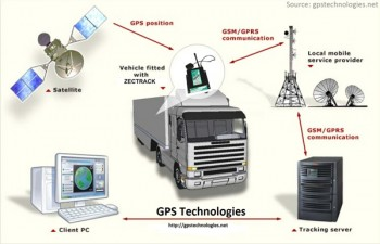 Global-Positioning-System-(GPS)-Tracking-System
