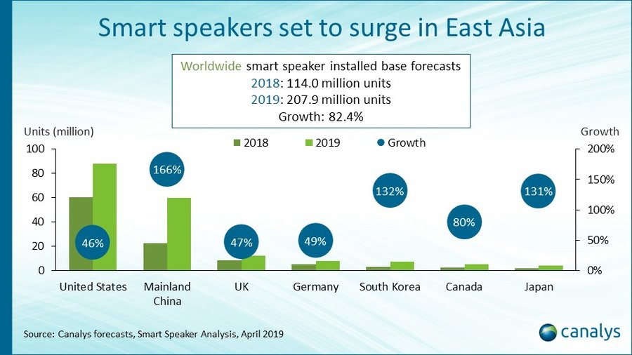 Smart speakers - East Asia