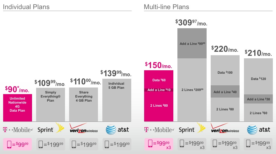 t mobile iphone plans gadget unit t mobile announces new plans amp rates lte 6979